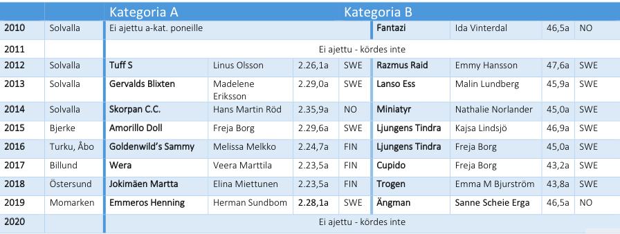 Ponien Pohjoismaiden mestaruuden voittajat 2010-2020. Kuva: Hippos.